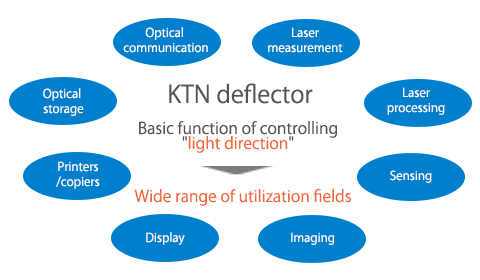 ktn_deflector_applications.png